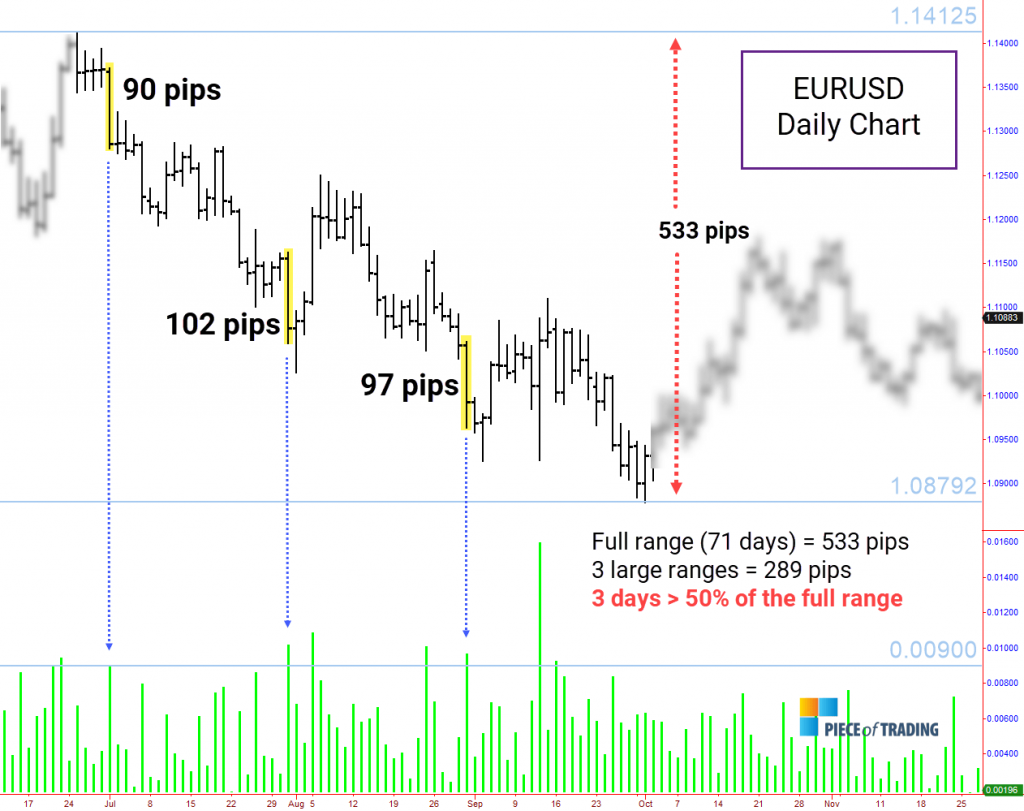 Large-range days in EURUSD