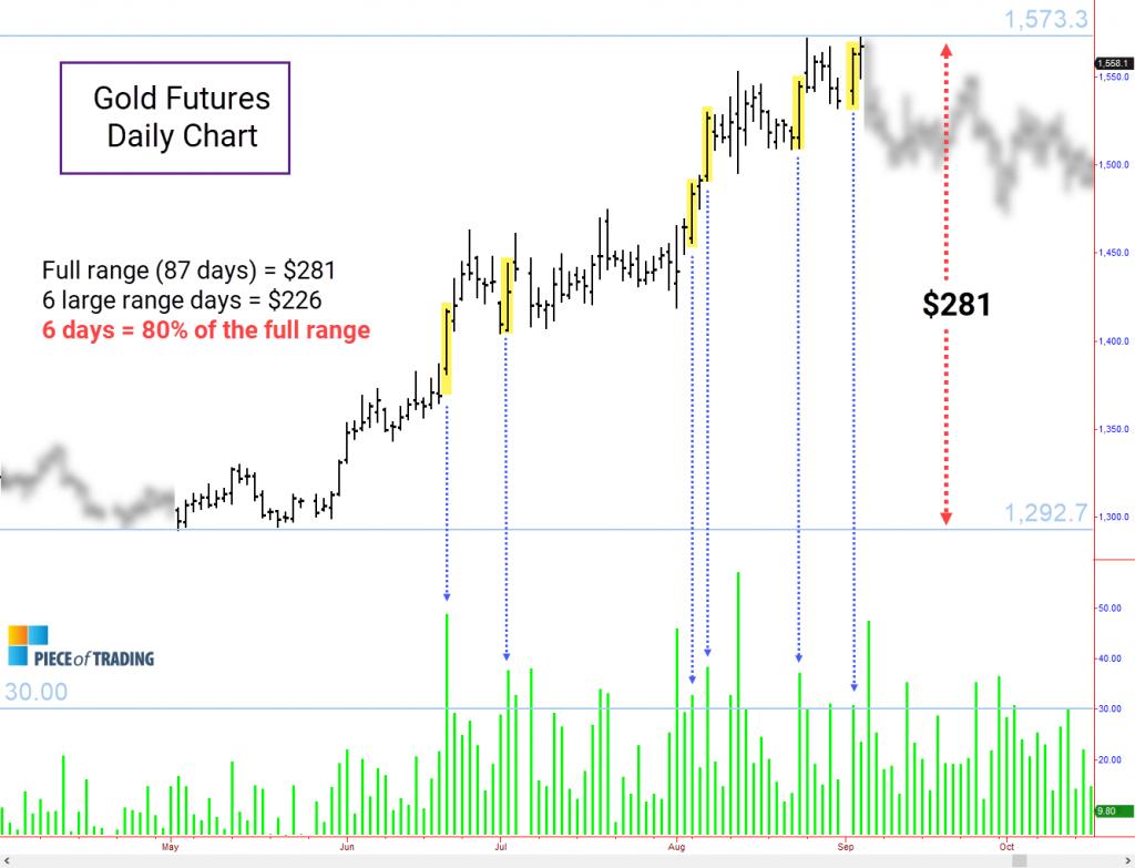 Wide-range days in Gold