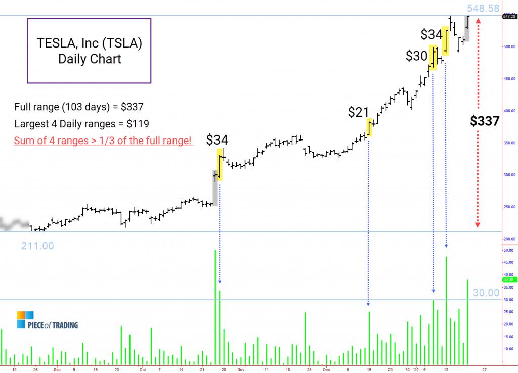 Large range days in TSLA