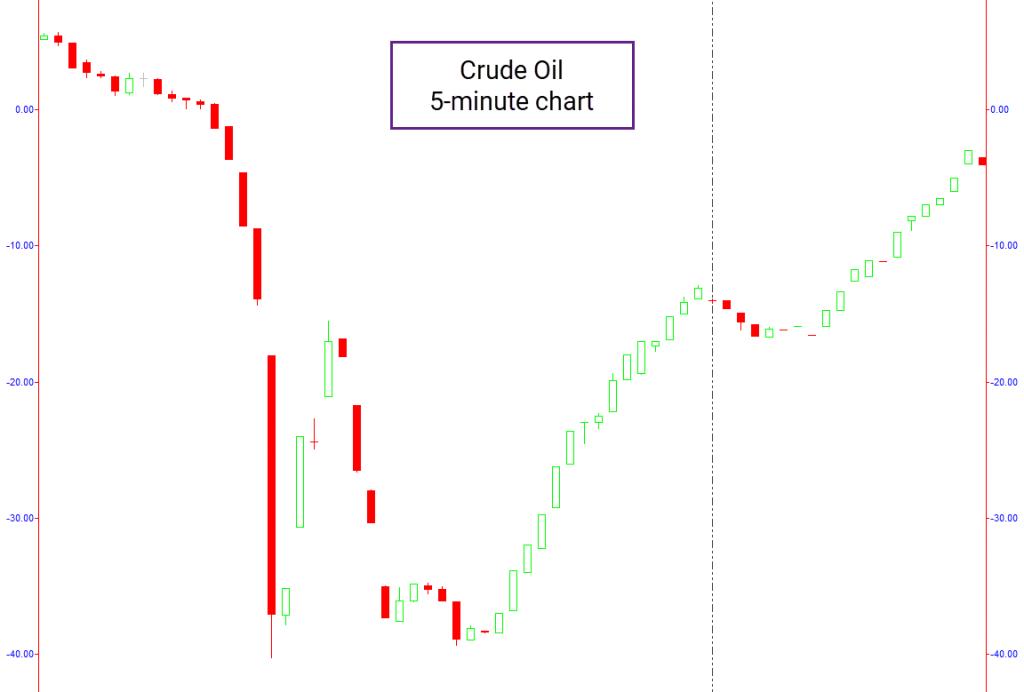 5-minute Crude Oil chart