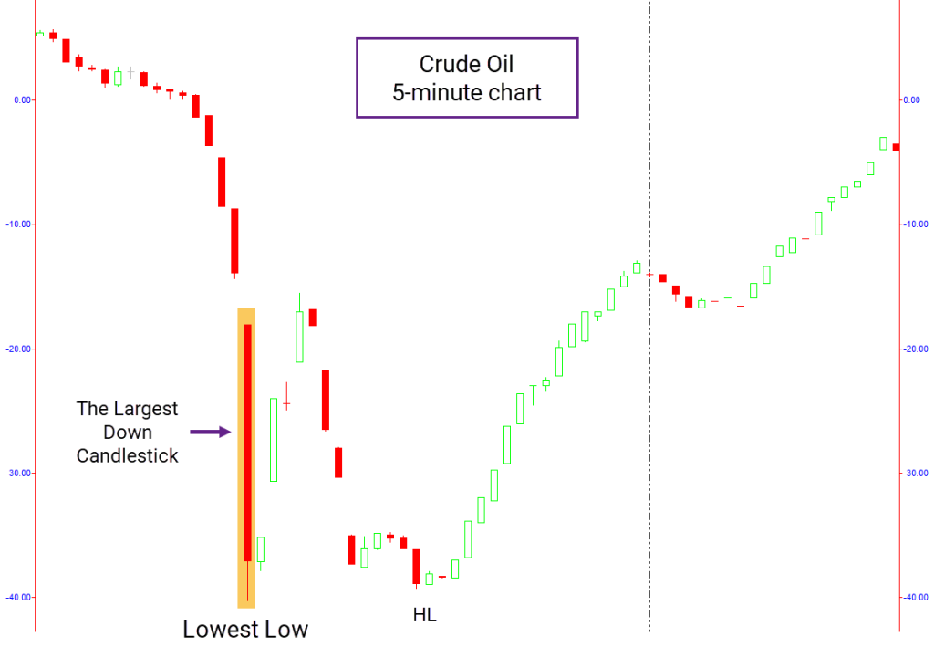 Crude Oil 5-min chart with price action pattern