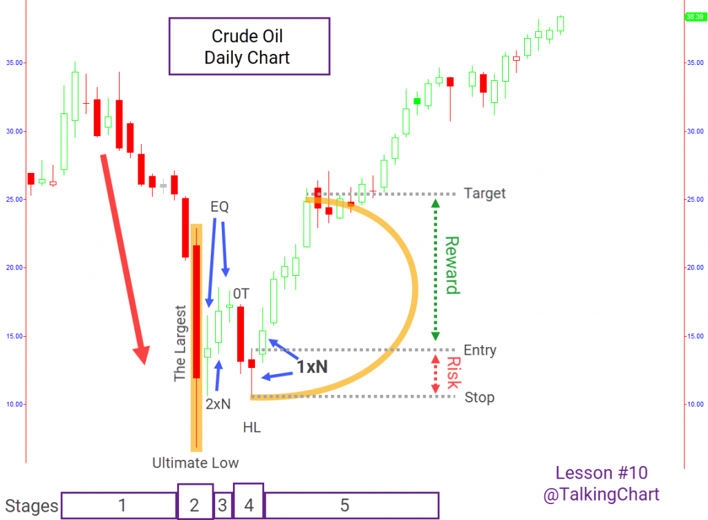 Crude Oil Price Action pattern explained