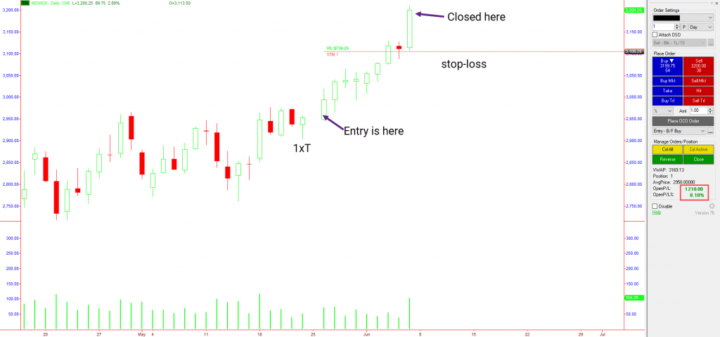 S&P500 chart showing closing a trade after price action signal