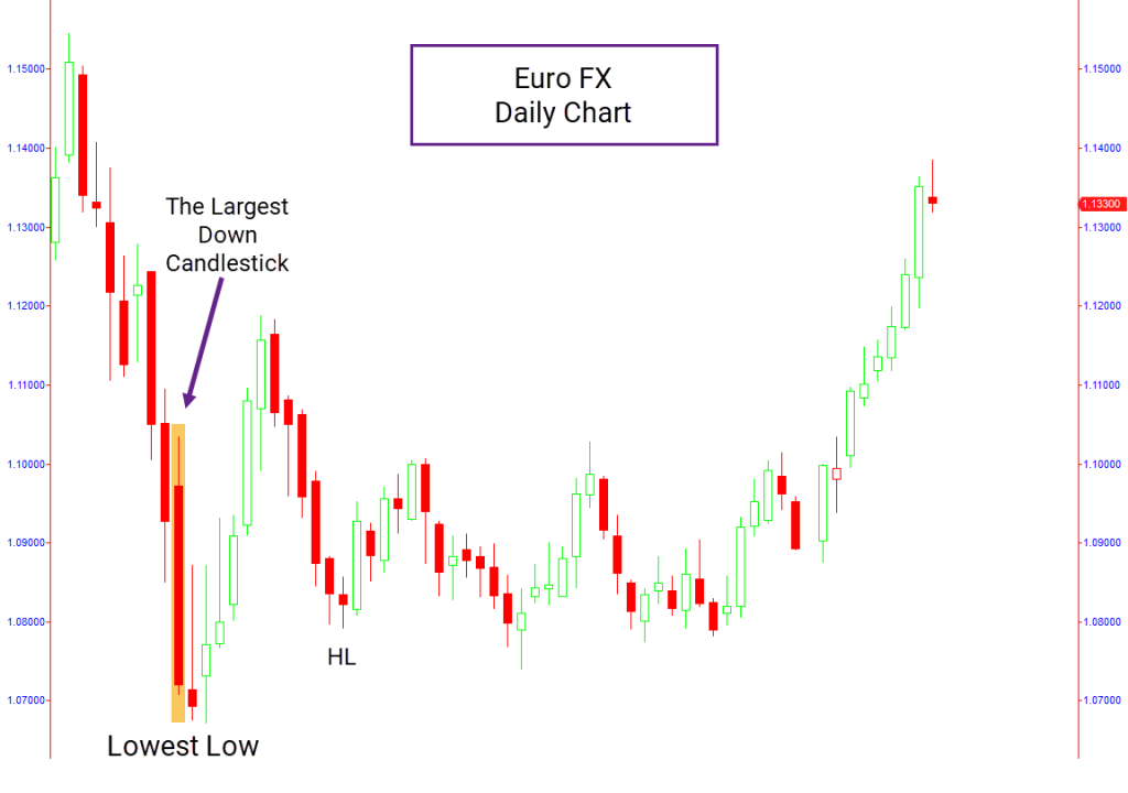 EURO daily chart with price action pattern
