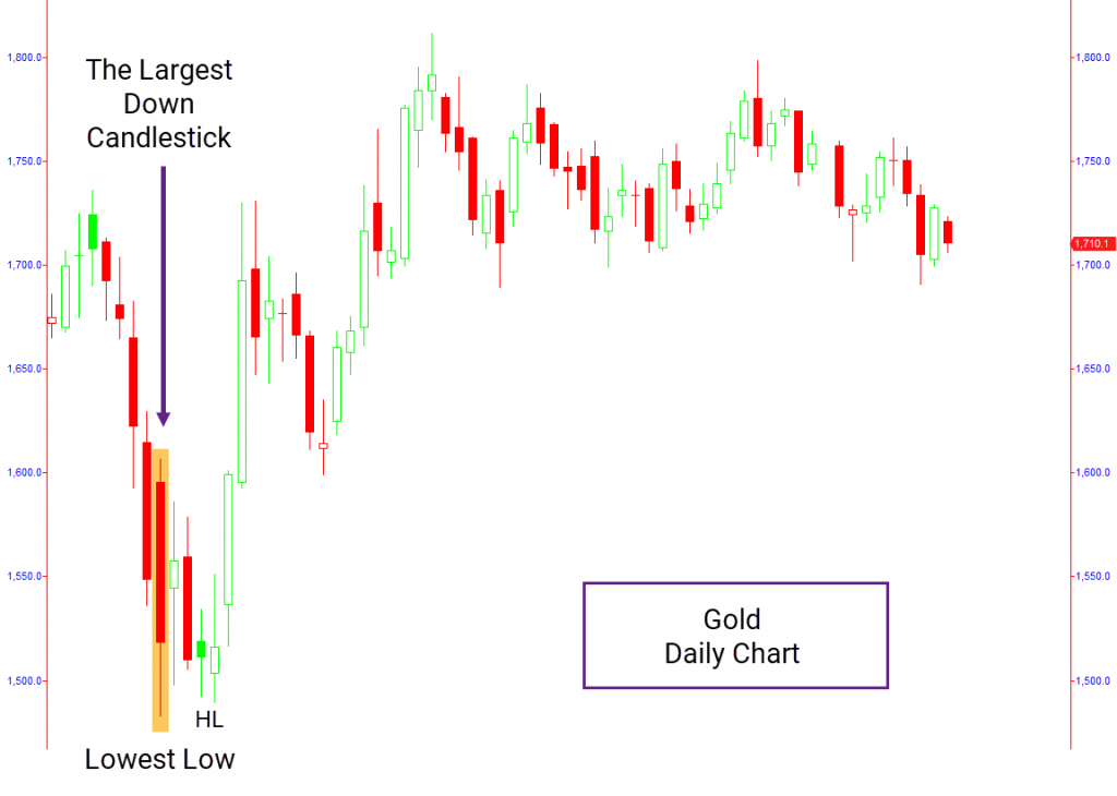 Gold daily chart with price action pattern