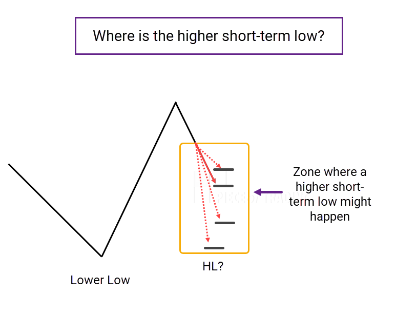 Chart with low