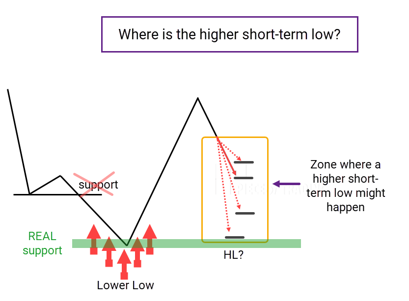 Chart showing support level