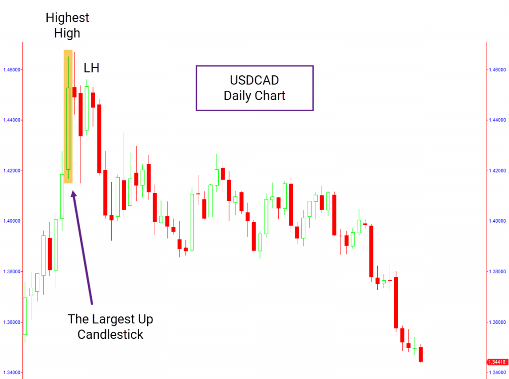 USDCAD daily chart with price action pattern